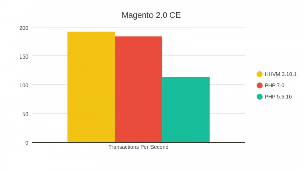 Magent2.Copy-of-Transactions-per-second